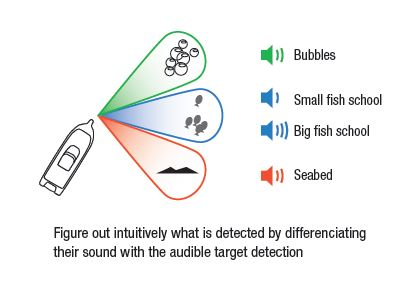 Audible Target Detection