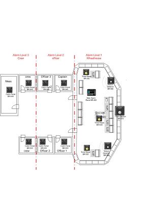 Exemple de configuration passerelle