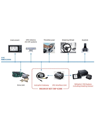 Schema Kit d'Interface VOLVO IPS