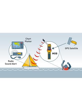 OS rescueME MOB network diagram